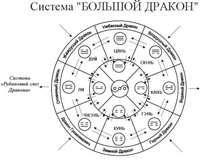 Система «Большой Дракон»