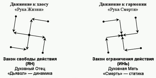 Законы действия центробежных и центростремительных сил