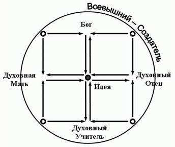 Формирование защитного квадрата как результат взаимодействия  центробежных и центростремительных сил.
