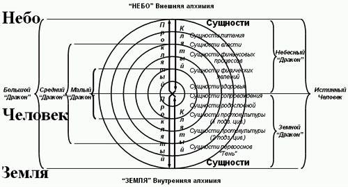 Объединенная система влияния структур Неба и Земли